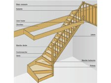 bien choisir escalier leroy merlin