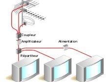 Bien choisir son antenne terrestre leroy merlin - Branchement antenne tv ...