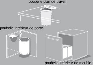 poubelle encastr e plan de travail pictures to pin on. Black Bedroom Furniture Sets. Home Design Ideas